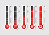 Percentage Thermometer. Temperature Thermometers With Percentages Scale. Thermostat Temp Business Me poster