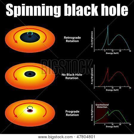Spinnerei schwarzes Loch