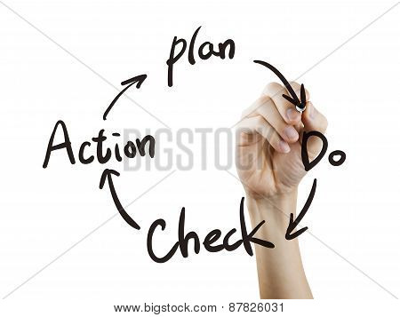 Business Process Pdca Written By Hand