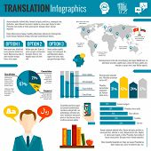 Постер, плакат: Translation and dictionary infographic report print