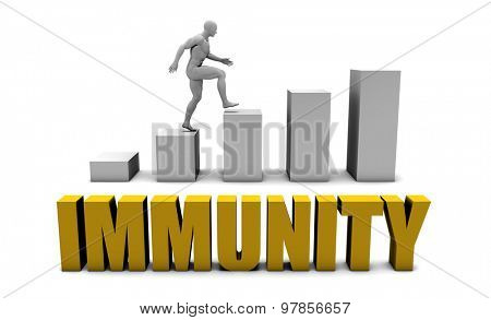 Improve Your Immunity  or Business Process as Concept
