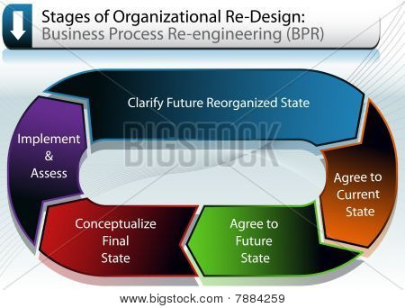 Business Re-organization Chart