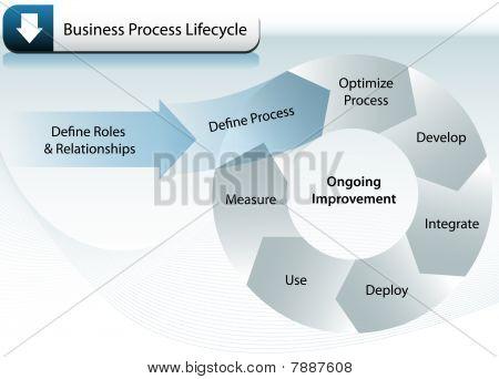 Ciclo de vida de processo de negócio