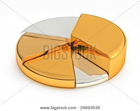 Pie chart made precious metals
