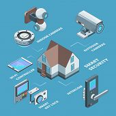 Security Systems. Surveillance Wireless Cameras Smart Home Secure Safety Code For Padlock Concept Is poster