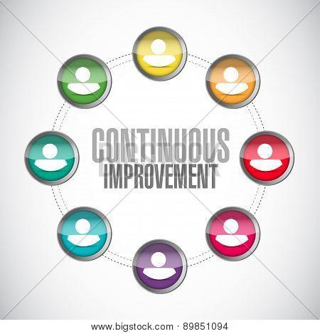 Continuous Improvement Network Sign Concept