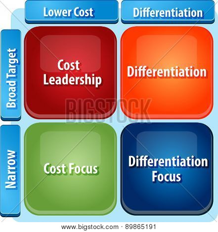 business strategy concept infographic diagram illustration of generic marketing strategies matrix cost leadership