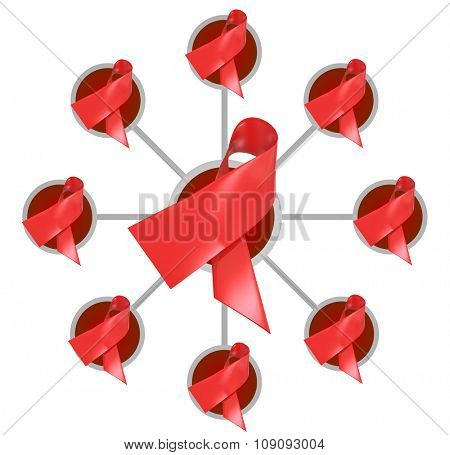 Red ribbons for heart disease or AIDS awareness, fund raising and research in a connected network, group or association