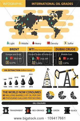 Infographic of international oil grades