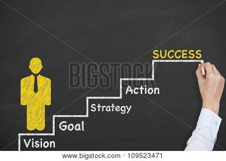 Success Steps Conceptual on Chalkboard