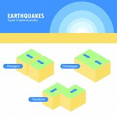 Types Of Plate Boundary Earthquake poster