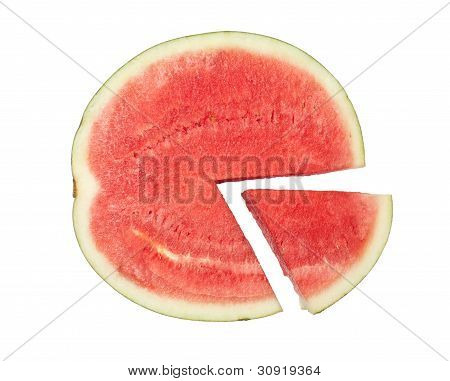 Watermelon Pie Chart
