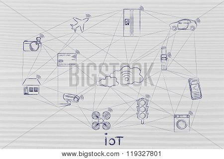 Smart Connected Objects Communicating Over A Network, Iot