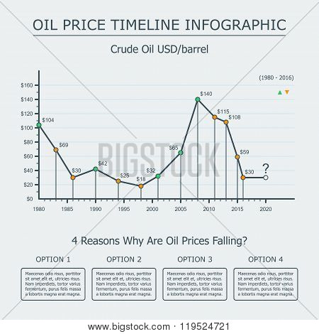 Oil Price Timeline Infographic