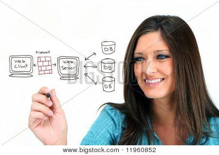 Joven, diseño de su sitio web