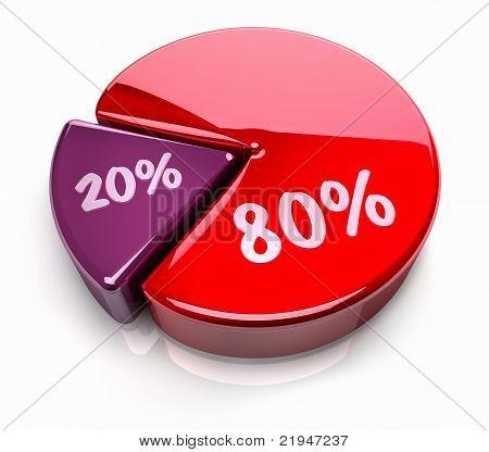 Pie Chart 80 - 20 Percent