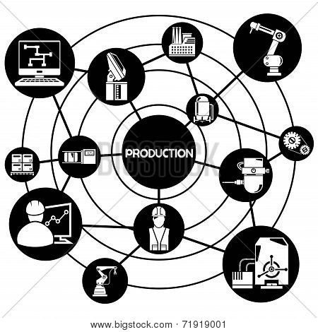 production and industrial network