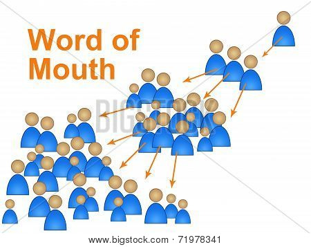 Word Of Mouth Represents Social Media Marketing And Connect
