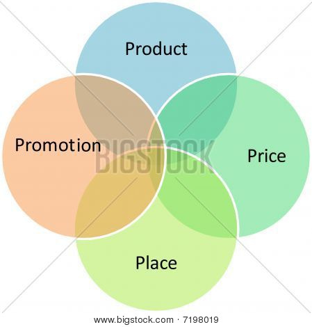 Marketing Mix Business Diagram