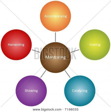 Mentoring Qualities Business Diagram