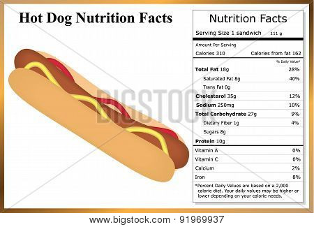 Hot Dog Nutrition Facts