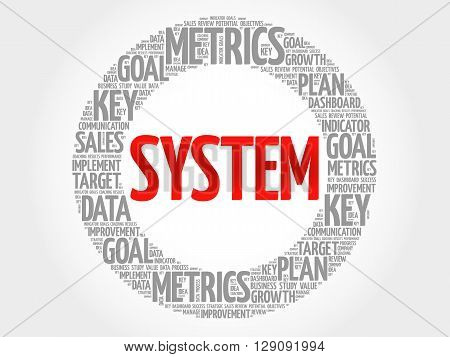 System Circle Word Cloud