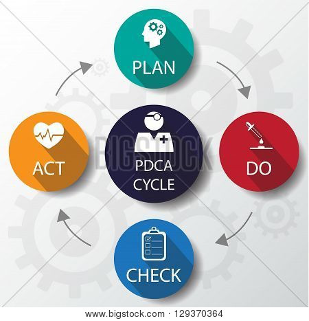 Medical Pdca Cycle Design Template / Can Be Used For Infographics / Medical Banners / Graphic Or Web