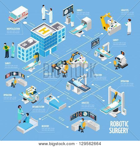 Robotic surgery isometric flowchart design from hospitalization tests analyzes and operation to rehabilitation process abstract vector illustration