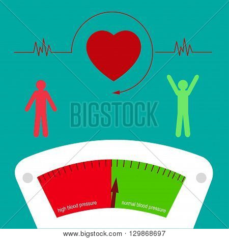 Changes in blood pressure. High and low blood pressure. The tonometer. Heart rate
