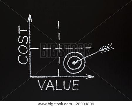 Gráfico de valor de costo en pizarra