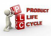 picture of plc  - 3d person placing plc product life cycle cubes - JPG