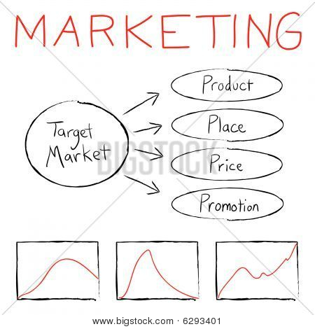 Marketingdiagramms