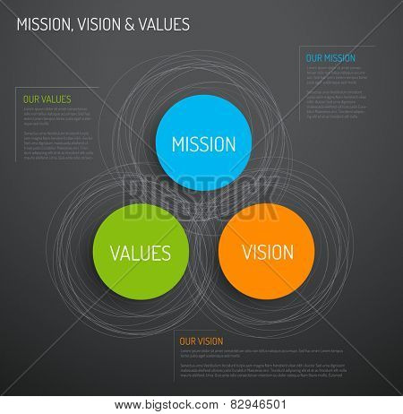 Vector Mission, vision and values diagram schema infographic - dark version