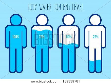 Vector stock of water content charts percentage in human body