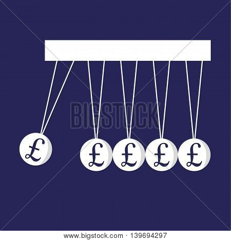 Newton Pendulum with pound sterling signs on the balls as a metaphor for performance of the United Kingdom economy and business