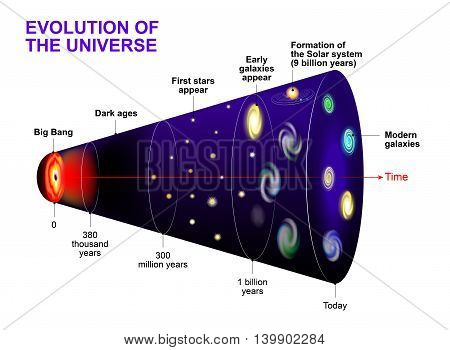 Evolution of the Universe. Cosmic Timeline and evolution of stars galaxy and Universe after Big Bang