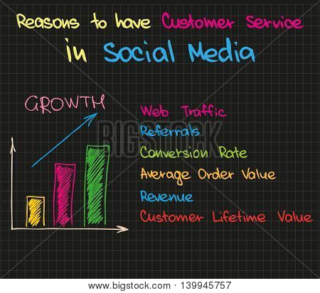 Scketched words and icons of approach in social media