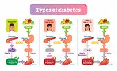 Types Of Diabetes Simple Medical Vector Illustration Scheme. Health Care Information Diagram With Ty poster