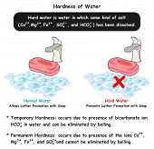 Hardness of Water infographic diagram showing difference between normal hard water where normal wate poster