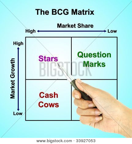 A Pen Pointer The Bcg Matrix Chart (marketing Concept Pointer At Star)