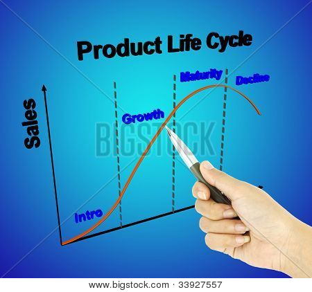 A Pen Pointer 3D Product Life Cycle Chart (marketing Concept)