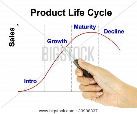 A Pen Pointer Product Life Cycle Chart (marketing Concept Pointer At Growth)