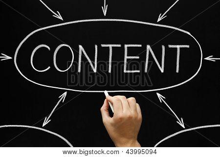 Diagrama de flujo de contenido pizarra