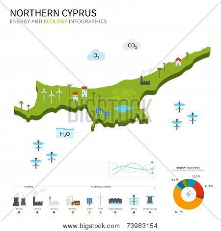 Energy industry and ecology of Northern Cyprus