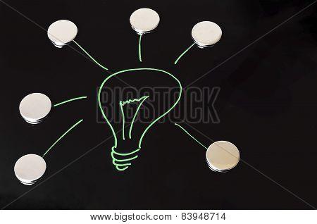 The Bright Idea