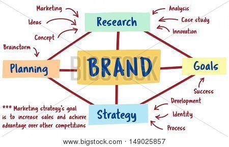 Plan Marketing Brand Strategy Concept