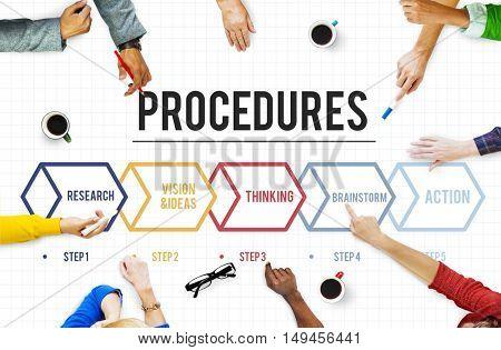 Action Operation Plan Procedures Work flow Concept