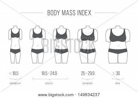 Body Mass Index vector illustrationfemale figure. Collection of female body types. Set of thick and thin figures. Thin line icons. Vector illustration. Flat style design