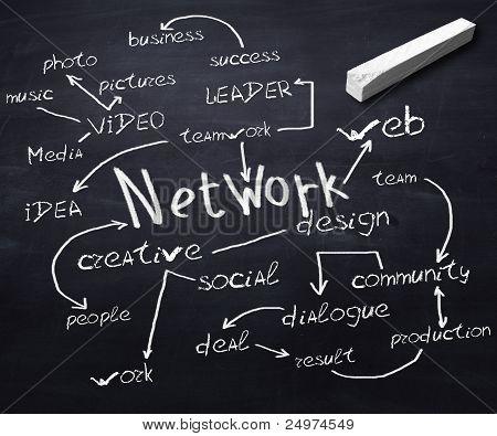 Tafel mit Netzwerk-Kommunikation-Bedingungen drauf