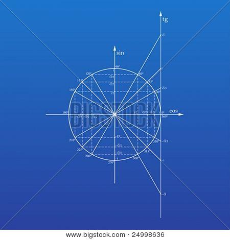Círculo trigonométrico